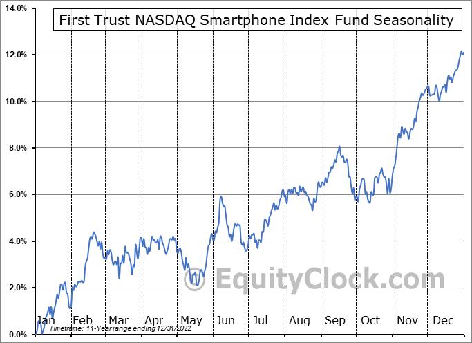 First Trust NASDAQ Smartphone Index Fund (NASD:NXTG) Seasonal Chart
