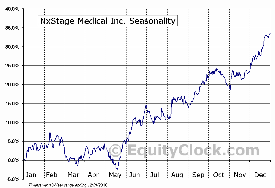 NxStage Medical Inc. (NASD:NXTM) Seasonal Chart