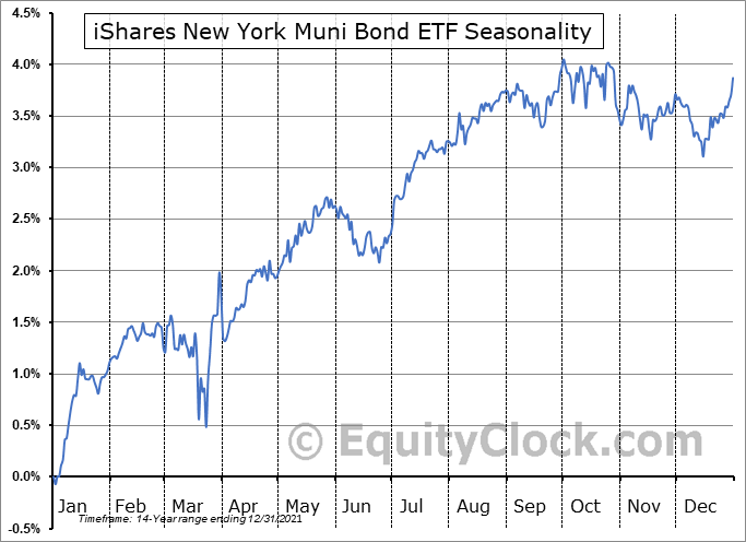 iShares New York Muni Bond ETF (NYSE:NYF) Seasonal Chart