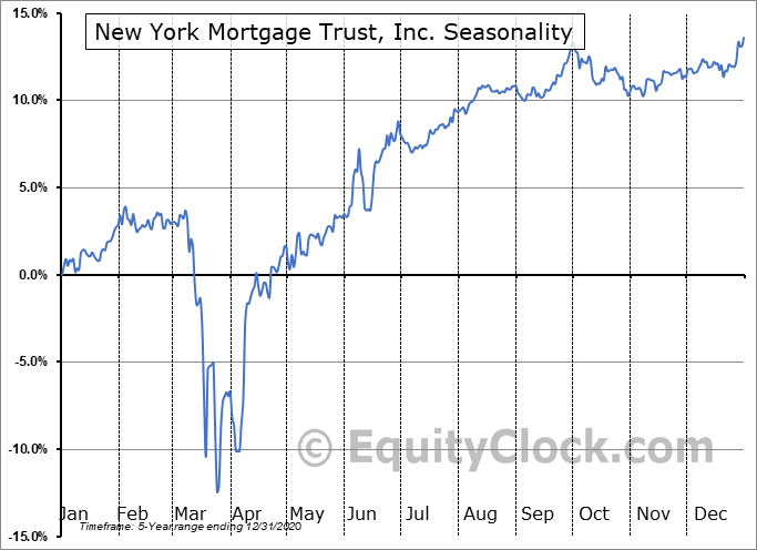 New York Mortgage Trust, Inc. (NASD:NYMTO) Seasonal Chart