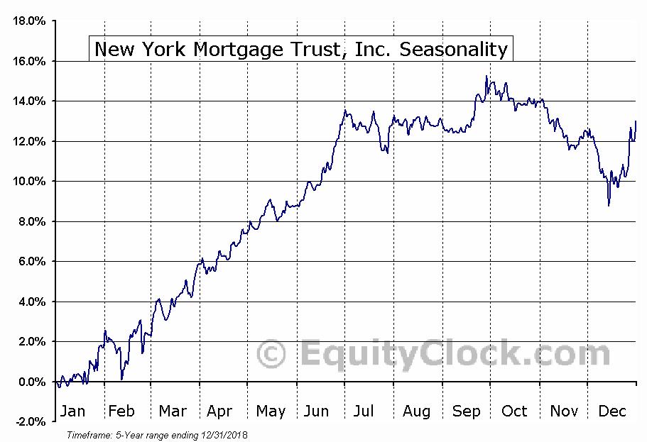 New York Mortgage Trust, Inc. (NASD:NYMTP) Seasonal Chart