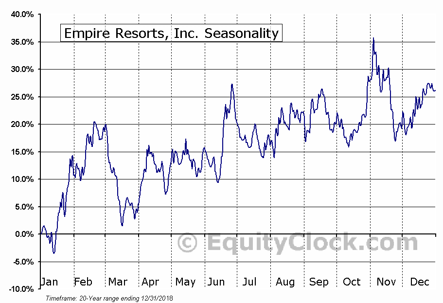 Empire Resorts, Inc. (NASD:NYNY) Seasonal Chart