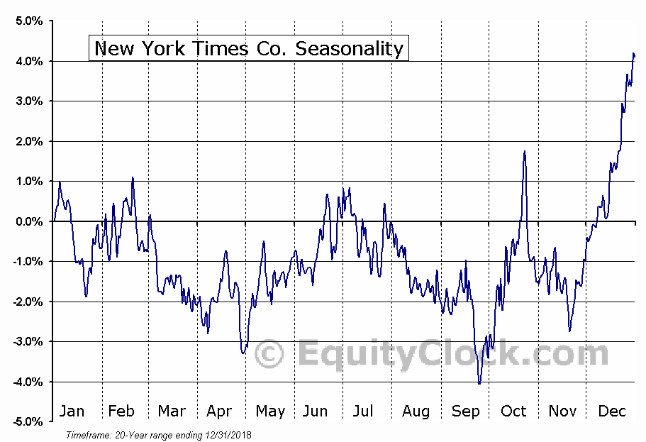 New York Times Co. (NYSE:NYT) Seasonal Chart