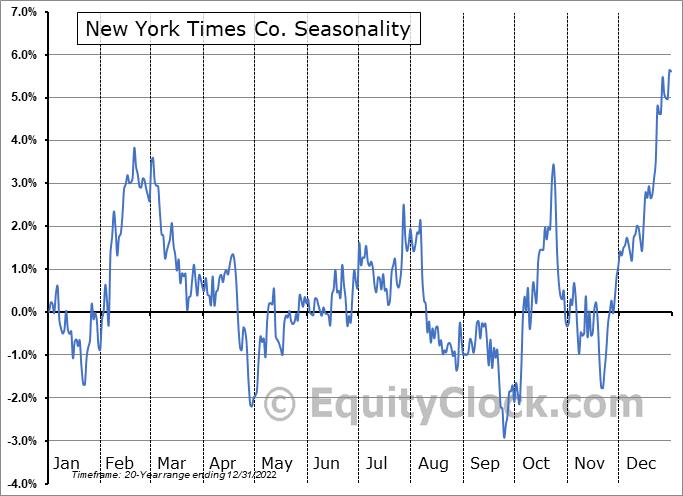 New York Times Co. (NYSE:NYT) Seasonal Chart