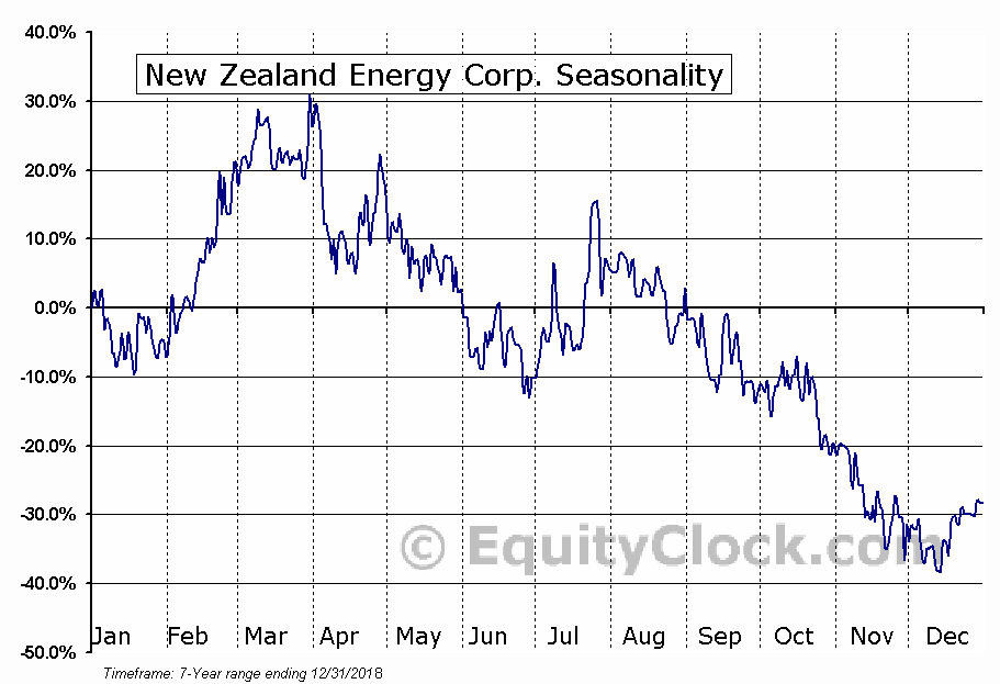 New Zealand Energy Corp. Seasonal Chart