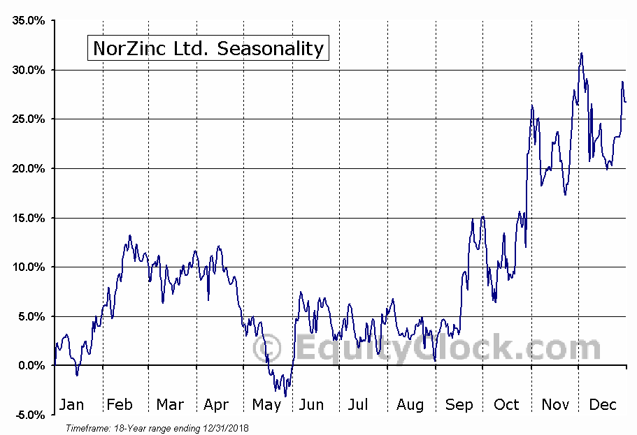 NorZinc Ltd. (TSE:NZC.TO) Seasonal Chart