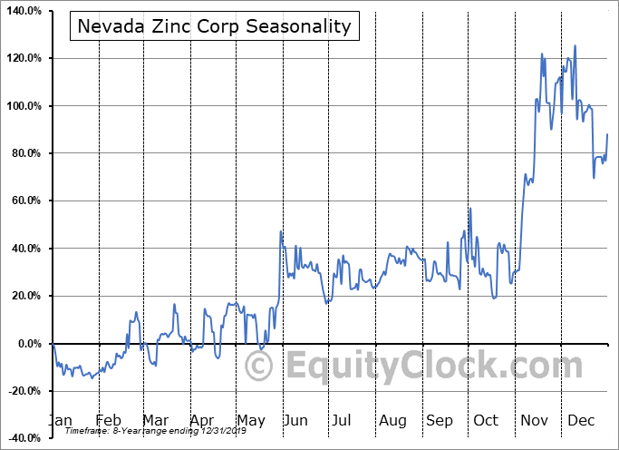 Nevada Zinc Corp (TSXV:NZN.V) Seasonal Chart
