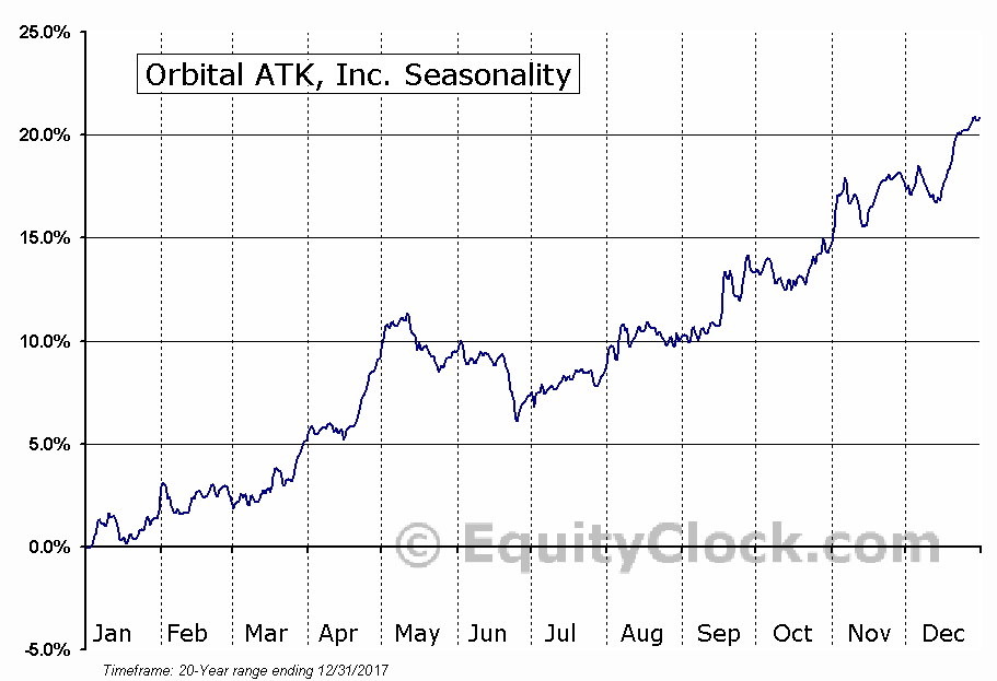 Orbital ATK, Inc. (NYSE:OA) Seasonal Chart