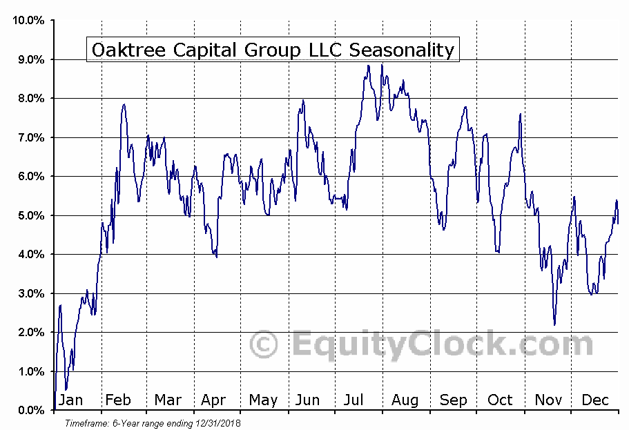 Oaktree Capital Group LLC (NYSE:OAK) Seasonal Chart