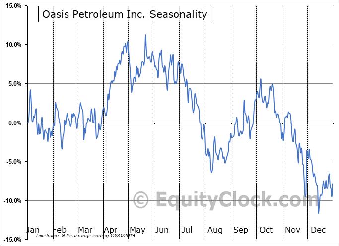 Oasis Petroleum Inc. (NYSE:OAS) Seasonal Chart