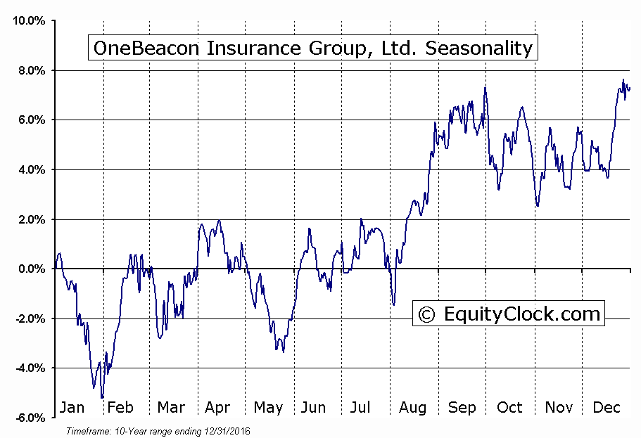 OneBeacon Insurance Group, Ltd. (NYSE:OB) Seasonal Chart