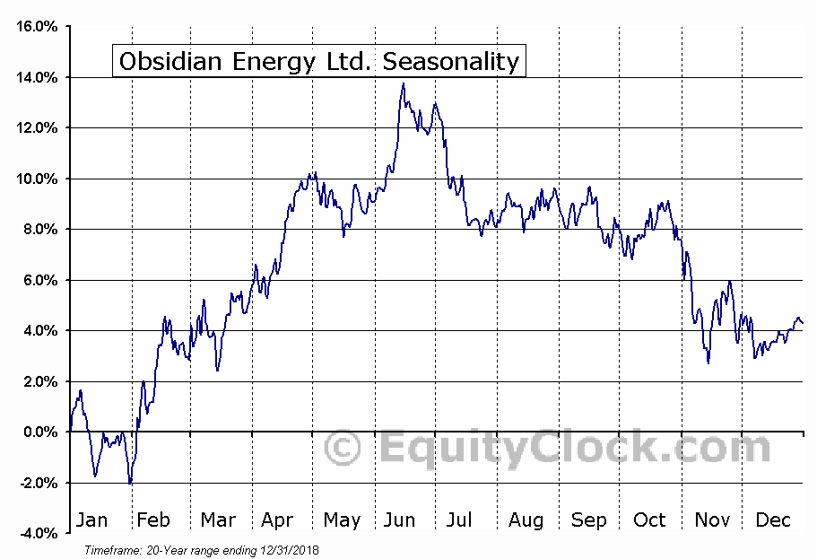 Obsidian Energy (TSE:OBE) Seasonal Chart