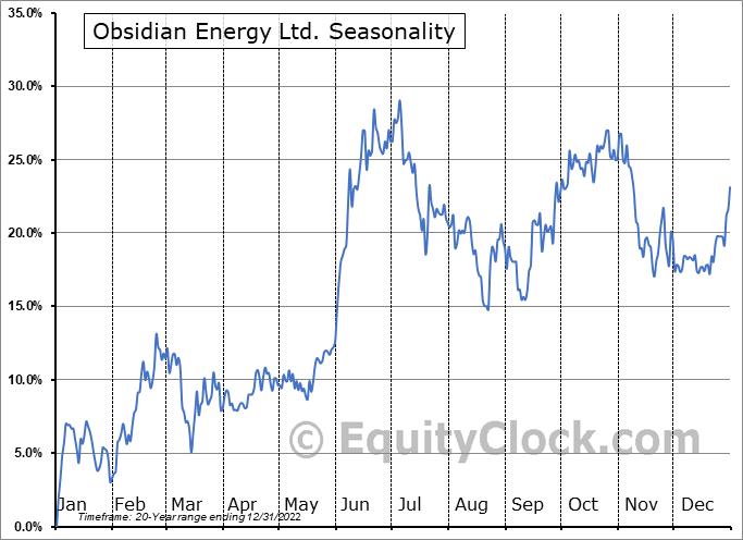 Obsidian Energy Ltd. (TSE:OBE.TO) Seasonal Chart
