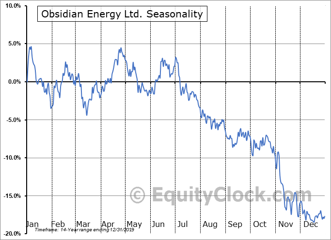 Obsidian Energy Ltd. (NYSE:OBE) Seasonal Chart
