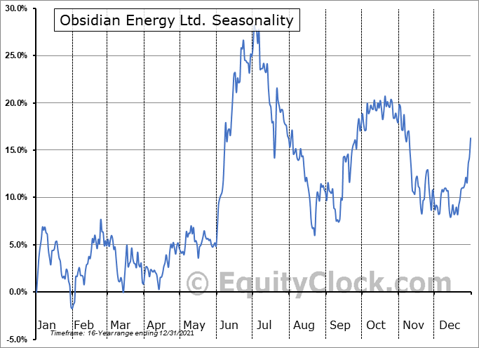 Obsidian Energy Ltd. (OTCMKT:OBELF) Seasonal Chart