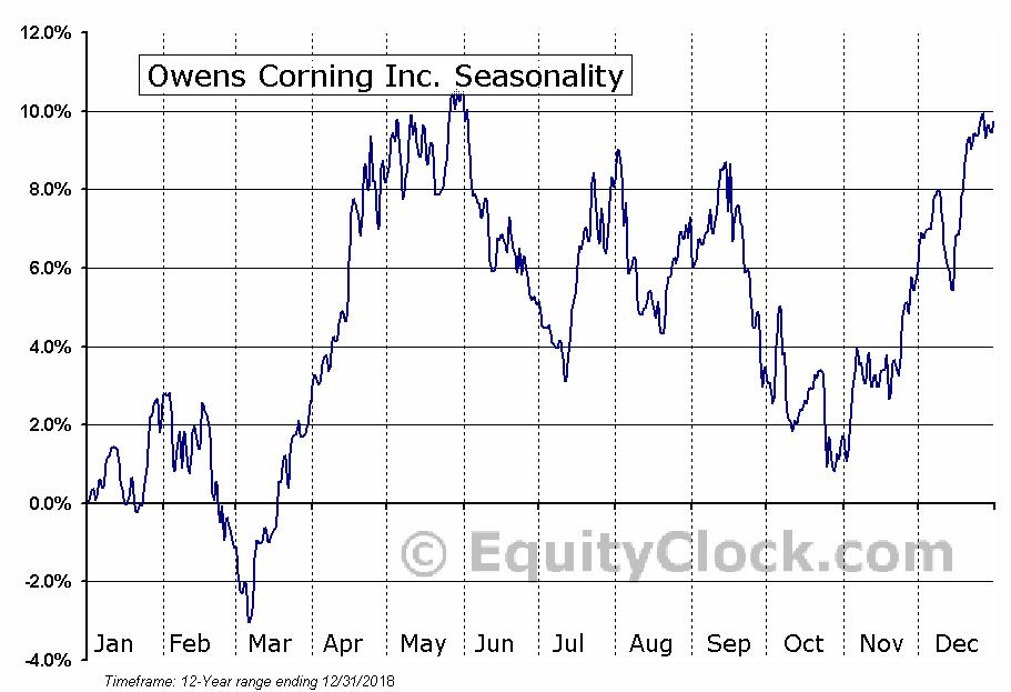 Owens Corning Inc. (NYSE:OC) Seasonal Chart