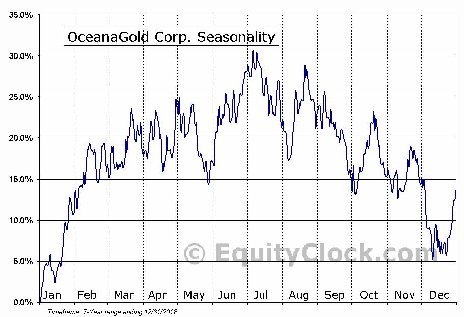 OceanaGold Corp. (OTCMKT:OCANF) Seasonal Chart
