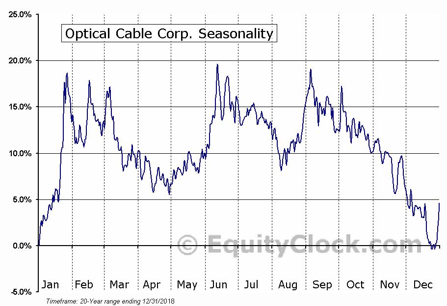Optical Cable Corp. (NASD:OCC) Seasonal Chart
