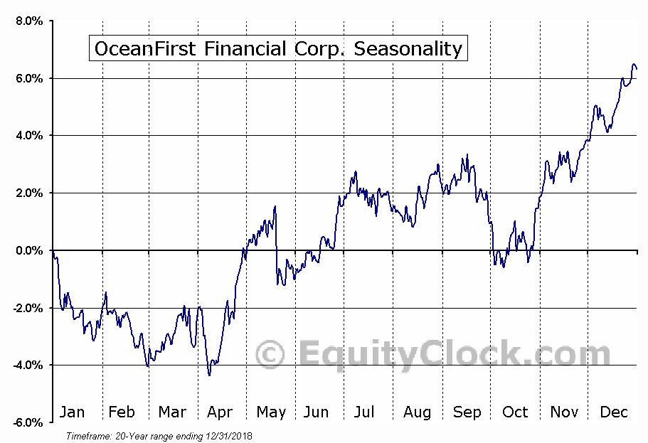 OceanFirst Financial Corp. (NASD:OCFC) Seasonal Chart