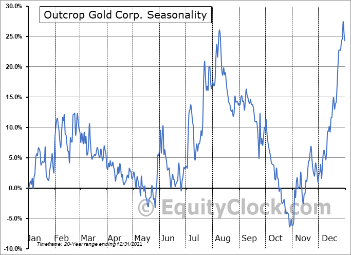 Outcrop Gold Corp. (TSXV:OCG.V) Seasonal Chart