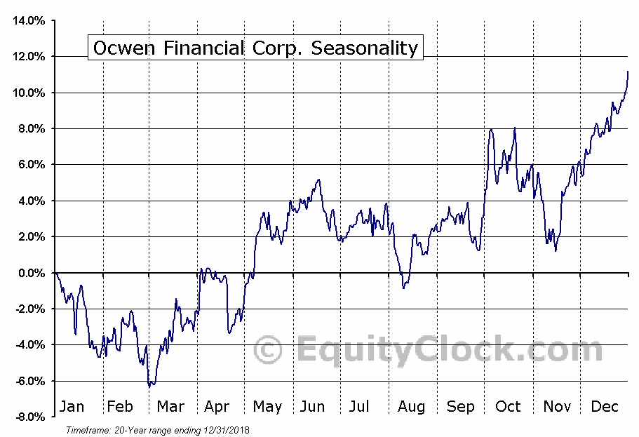 Ocwen Financial Corp. (NYSE:OCN) Seasonal Chart