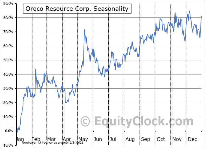 Oroco Resource Corp. (TSXV:OCO.V) Seasonal Chart