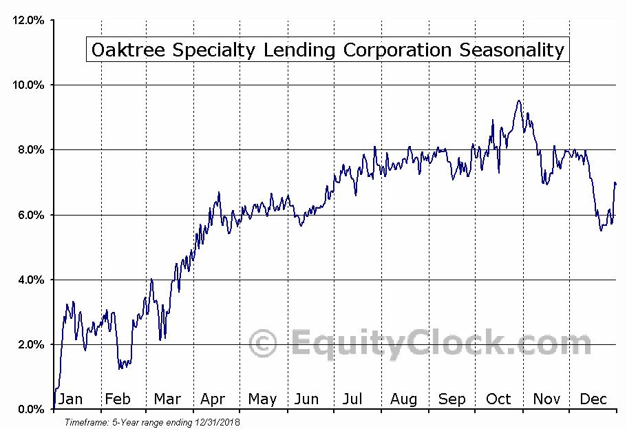 Oaktree Specialty Lending Corporation (NASD:OCSLL) Seasonal Chart