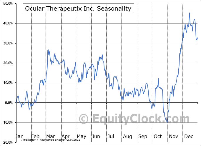 Ocular Therapeutix Inc. (NASD:OCUL) Seasonal Chart