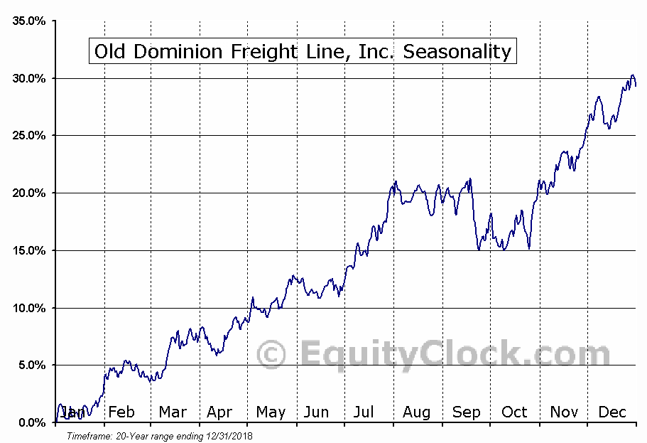 Old Dominion Freight Line (NASD:ODFL) Seasonal Chart