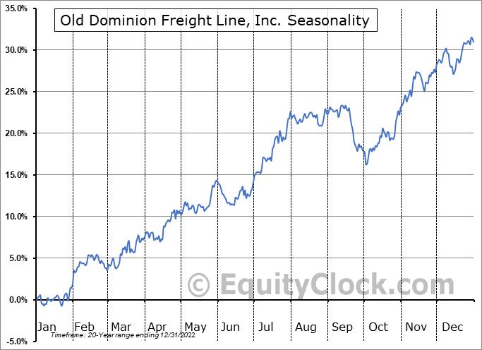Old Dominion Freight Line, Inc. (NASD:ODFL) Seasonal Chart