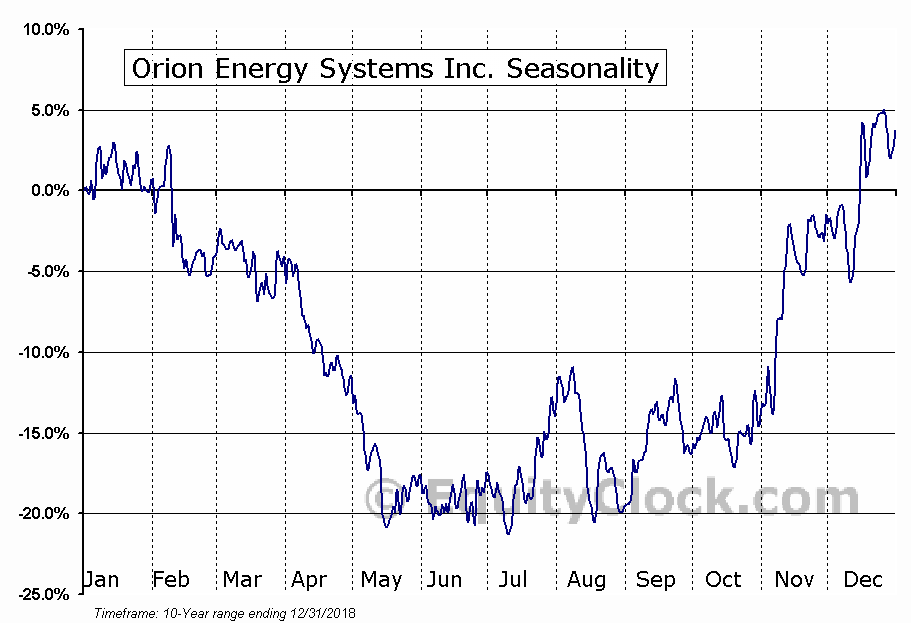 Orion Energy Systems Inc. (NASD:OESX) Seasonal Chart
