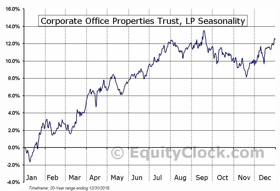 Corporate Office Properties Trust (NYSE:OFC) Seasonal Chart