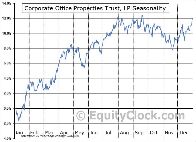 Corporate Office Properties Trust, LP (NYSE:OFC) Seasonal Chart