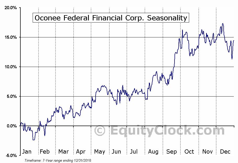 Oconee Federal Financial Corp. (NASD:OFED) Seasonal Chart