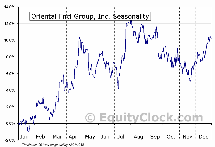 Oriental Fncl Group, Inc. (NYSE:OFG) Seasonal Chart