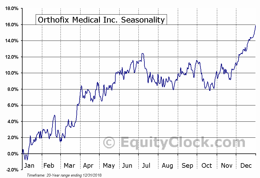 Orthofix Intl N.V. (NASD:OFIX) Seasonal Chart