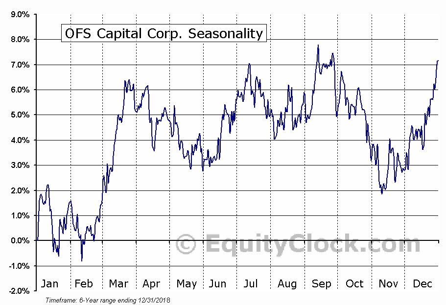 OFS Capital Corp. (NASD:OFS) Seasonal Chart