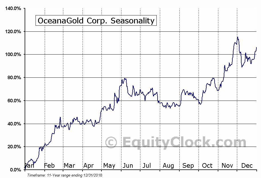 OceanaGold Corp. (TSE:OGC.TO) Seasonal Chart