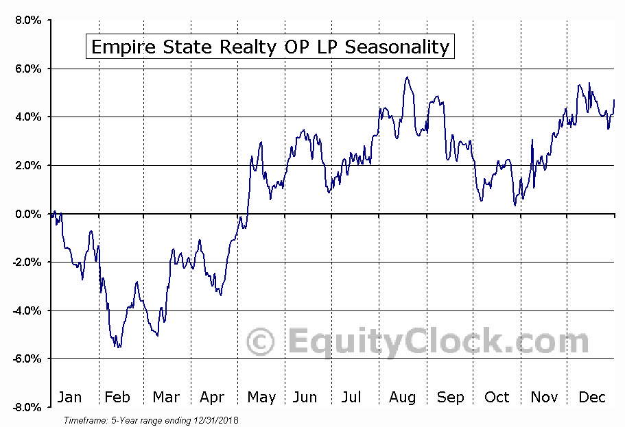 Empire State Realty OP LP (AMEX:OGCP) Seasonal Chart