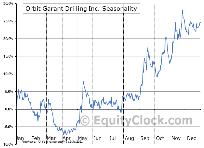 Orbit Garant Drilling Inc. (TSE:OGD.TO) Seasonal Chart