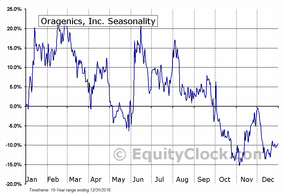 Oragenics, Inc. (AMEX:OGEN) Seasonal Chart