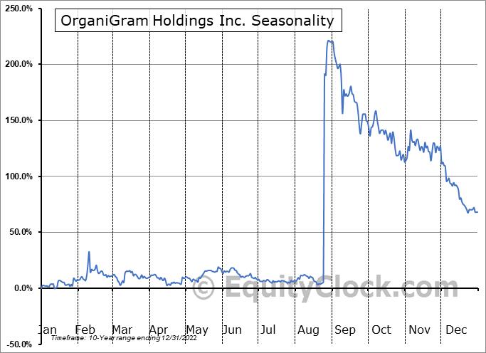 OrganiGram Holdings Inc. (TSE:OGI.TO) Seasonal Chart