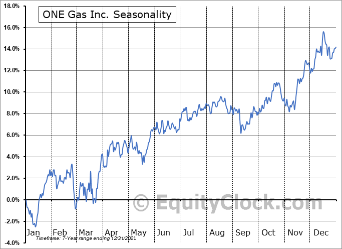 ONE Gas Inc. (NYSE:OGS) Seasonal Chart