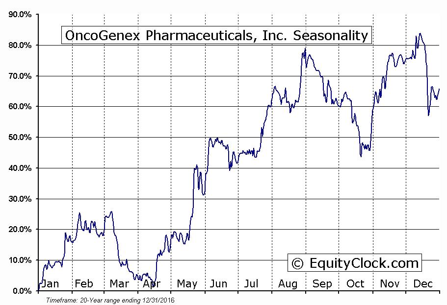 OncoGenex Pharmaceuticals, Inc. (NASD:OGXI) Seasonal Chart