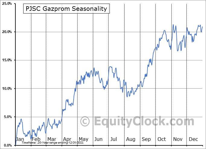 PJSC Gazprom (OTCMKT:OGZPY) Seasonal Chart