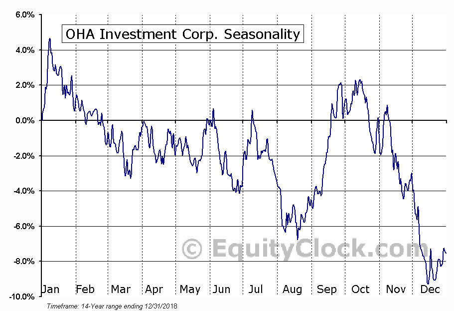 OHA Investment Corp. (NASD:OHAI) Seasonal Chart