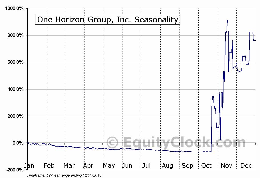 One Horizon Group, Inc. (NASD:OHGI) Seasonal Chart