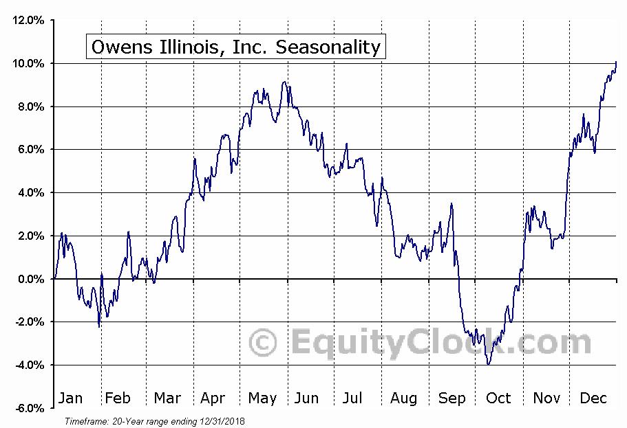 Owens-Illinois, Inc.  (NYSE:OI) Seasonal Chart