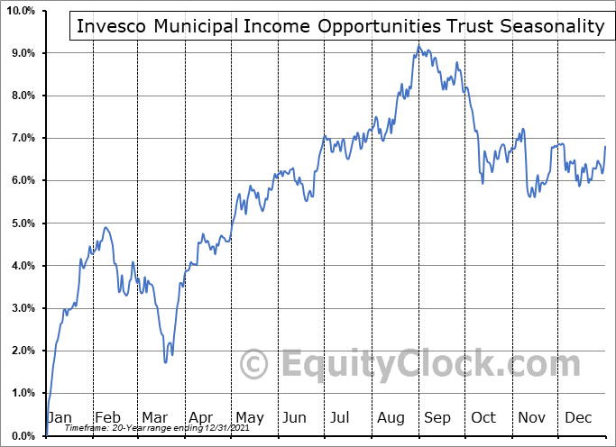 Invesco Municipal Income Opportunities Trust (NYSE:OIA) Seasonal Chart