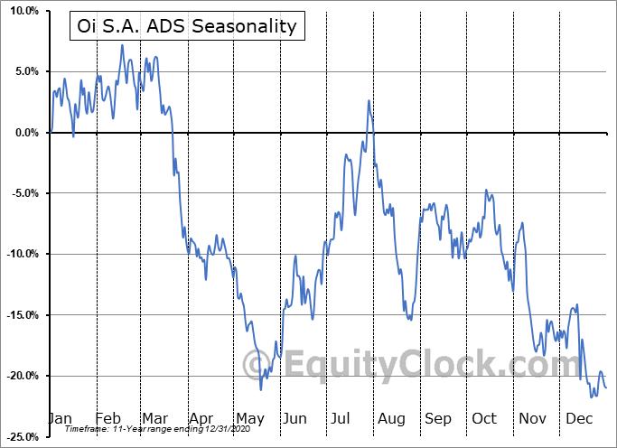 Oi S.A. ADS (NYSE:OIBR/C) Seasonal Chart